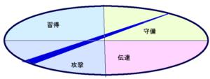 阿部寛さんの行動領域三角形(39.7.41)2