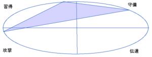 黒柳徹子さんの能力分布図(行動領域)