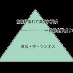 限界(八方塞がり)に達した時に残された解決方法は次元を変えること