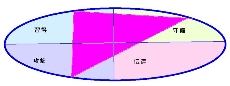 ASKAさんの行動領域三角形(9.51.35)
