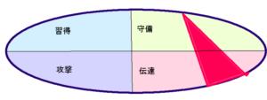 すみれさんの行動領域三角形(18.20.7)