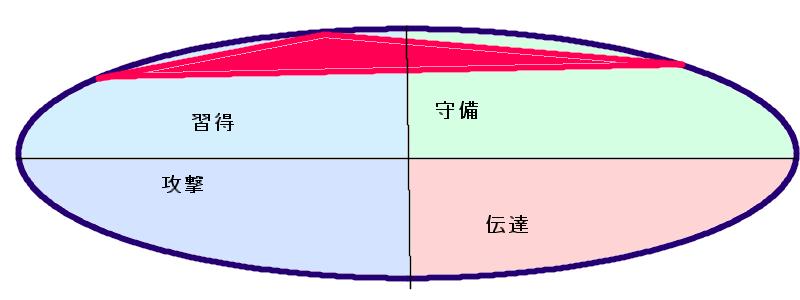 ともさかりえさんの行動領域三角形(49.11.56)