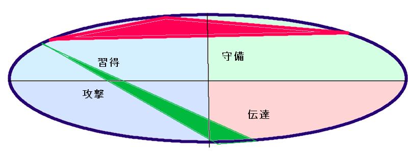 ともさかりえさんとスネオヘアーさんの行動領域三角形の重なり