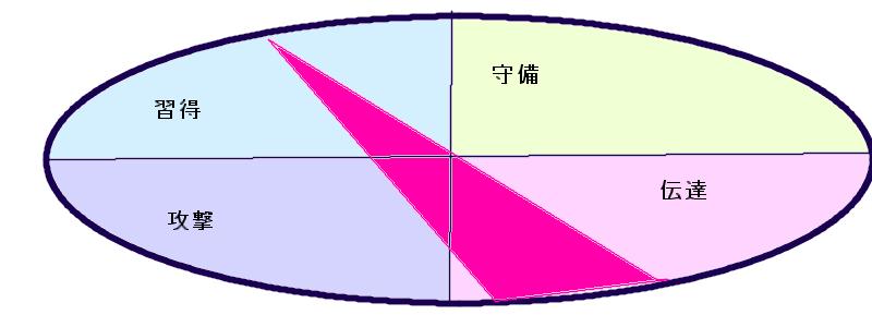 乙武さんの行動領域三角形(25.29.53)
