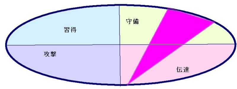 大谷翔平選手の行動領域(29.7.11)