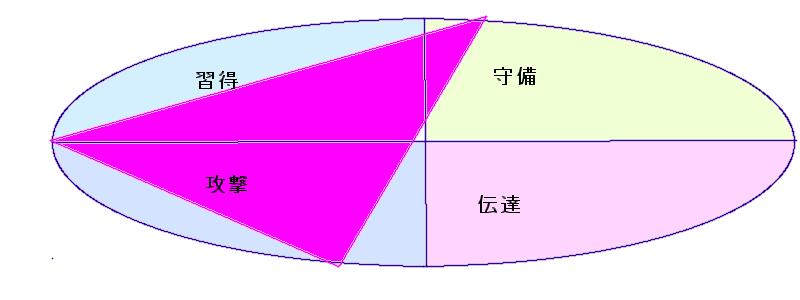 有働由美子さんの行動領域三角(33.4.46)
