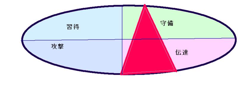 本田圭佑さんの行動領域三角形(25.31.3)