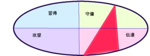 浅田真央さんの能力(行動領域)