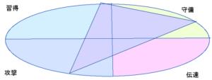 狩野栄高さんの能力分布図(行動領域)