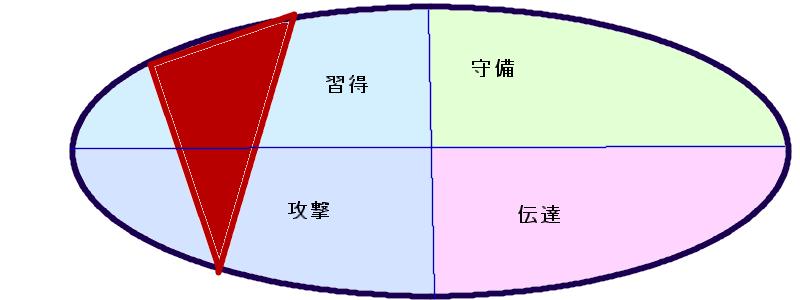 綾部さんの行動領域(41.49.54)