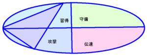 綾野剛さんの能力分布図(行動領域)
