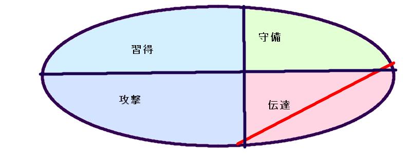 長渕剛さんの行動領域(14.33.33)