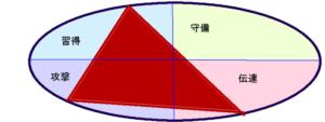 香取慎吾さんの(行動領域)