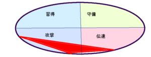 香川照之さんの能力分布(行動領域)